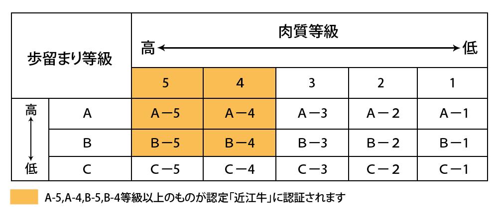 近江牛の肉質等級の表